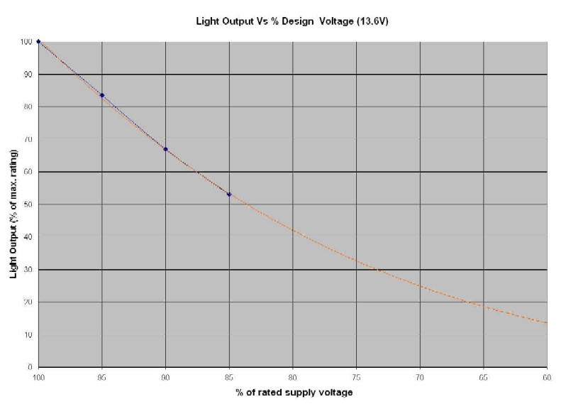 Hella Headlight  Output Vs Voltage (small)