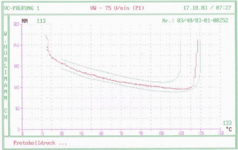 Torque ~ Temperature Curve (Refurb 1)